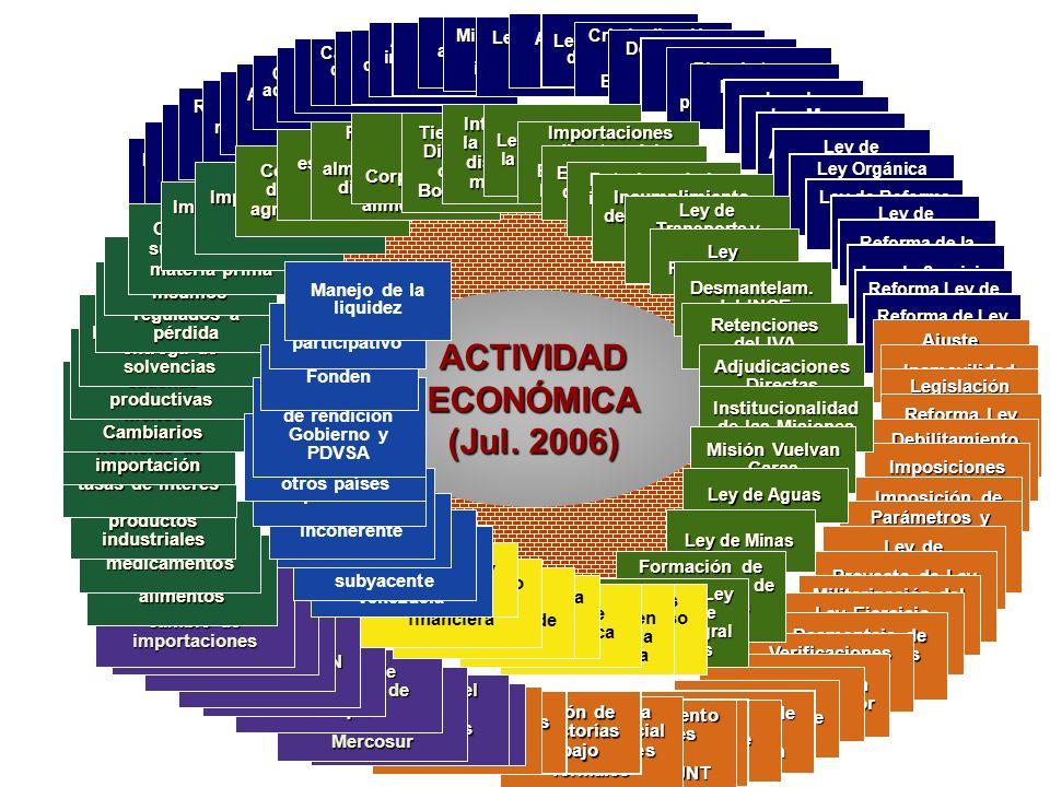 ACTIVIDAD ECONÓMICA (Jul. 2006)