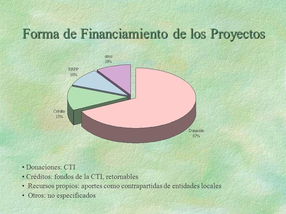 Forma de Financiamiento de los Proyectos
