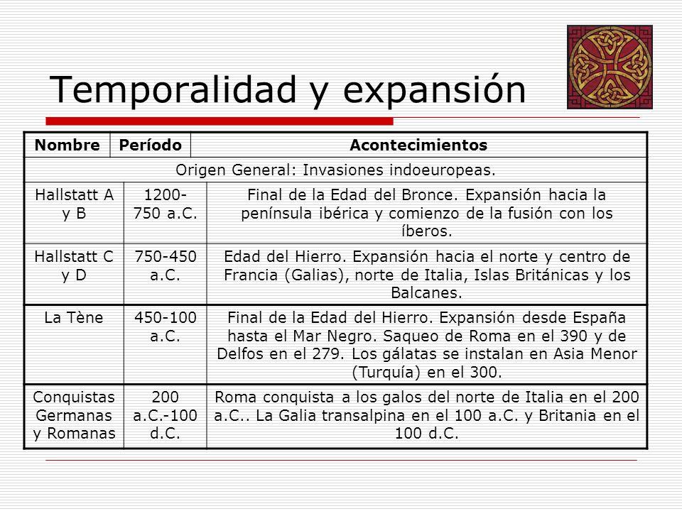 Temporalidad y expansión