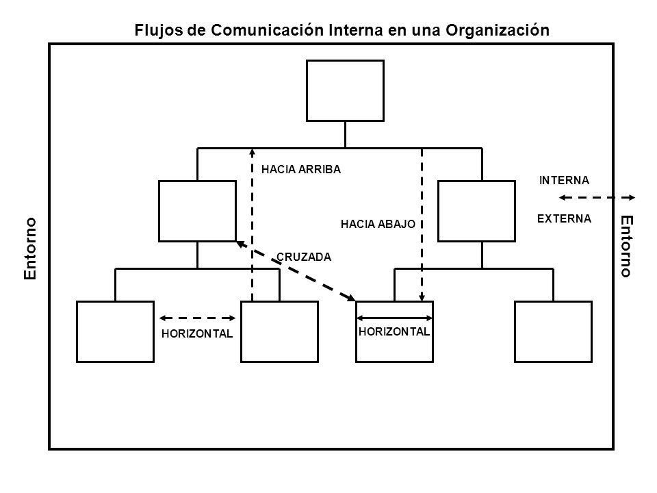 Flujos de Comunicación Interna en una Organización