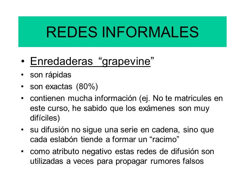 REDES INFORMALES Enredaderas grapevine son rápidas son exactas (80%)