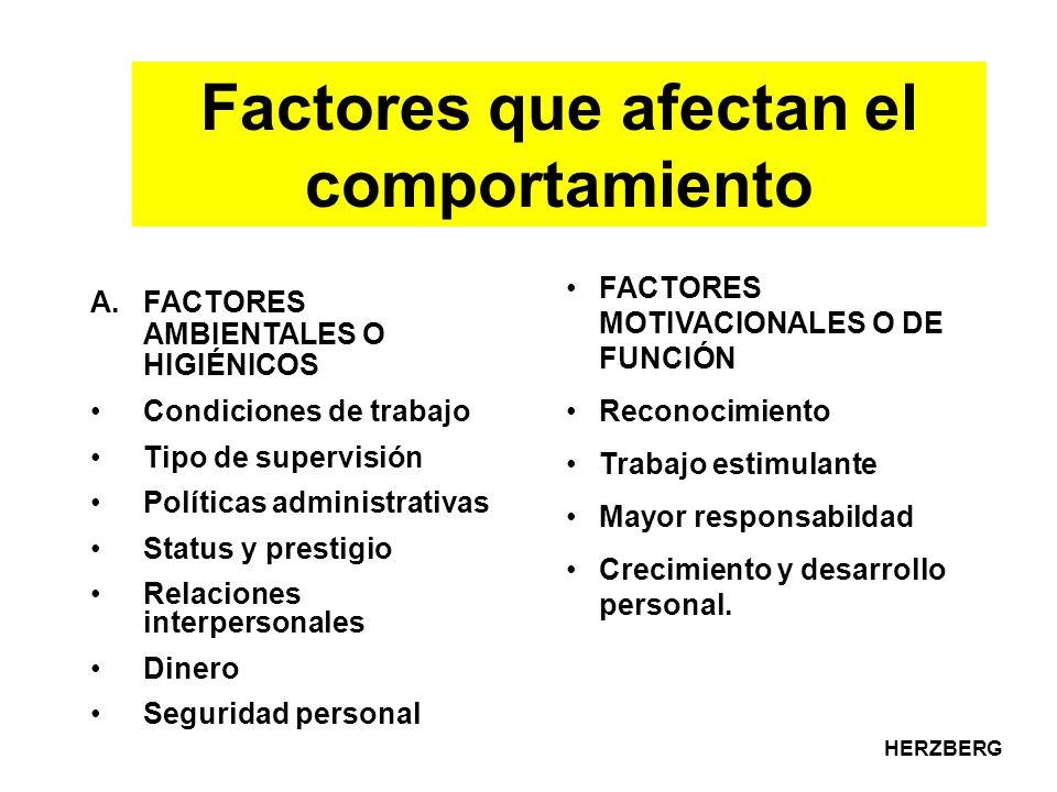 Factores que afectan el comportamiento
