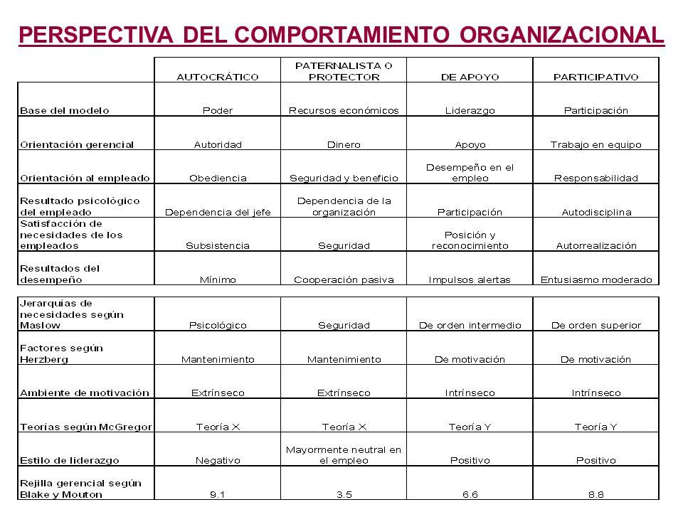 PERSPECTIVA DEL COMPORTAMIENTO ORGANIZACIONAL