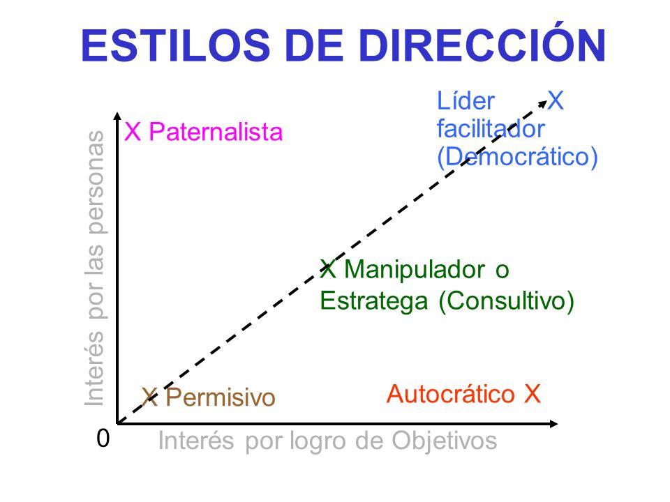 ESTILOS DE DIRECCIÓN Líder X facilitador (Democrático) X Paternalista