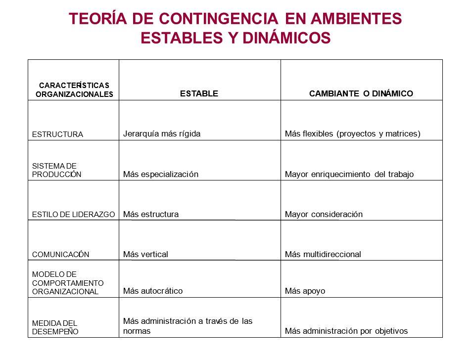 TEORÍA DE CONTINGENCIA EN AMBIENTES ESTABLES Y DINÁMICOS