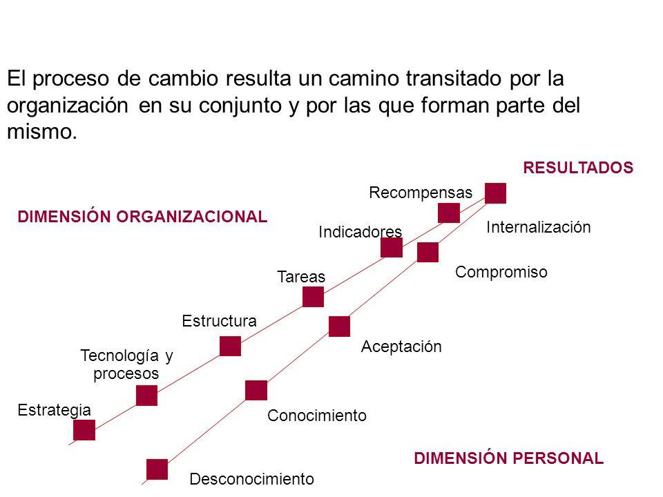 El proceso de cambio resulta un camino transitado por la organización en su conjunto y por las que forman parte del mismo.