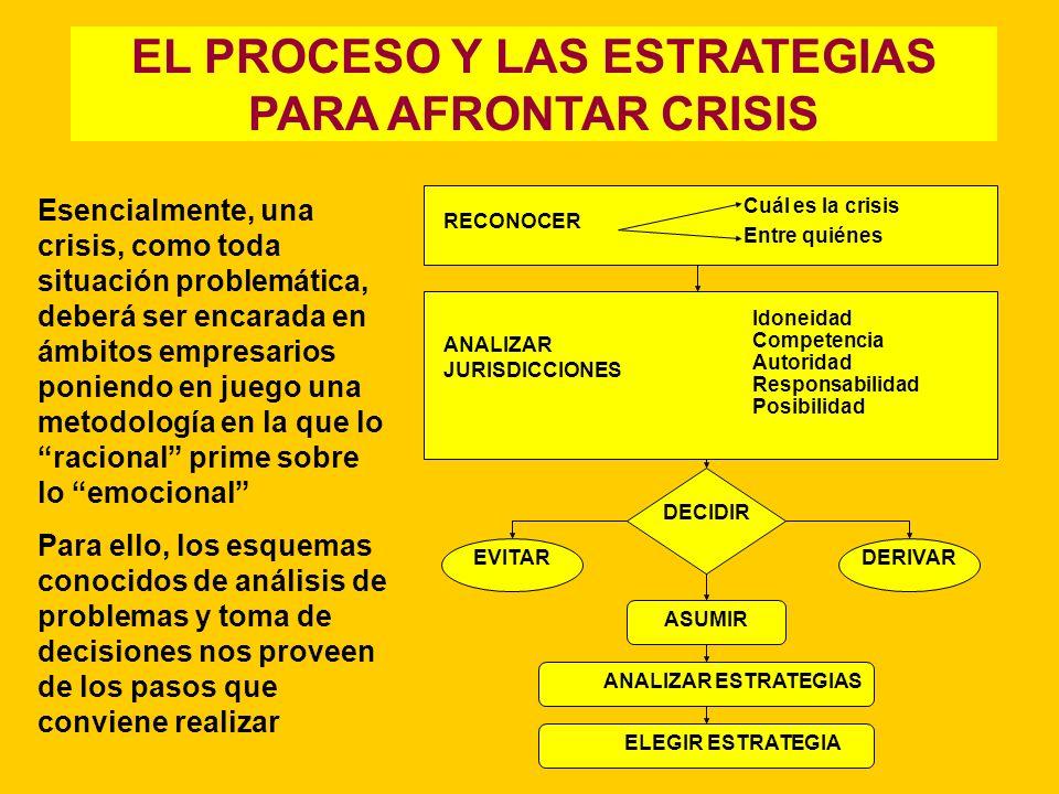 EL PROCESO Y LAS ESTRATEGIAS PARA AFRONTAR CRISIS