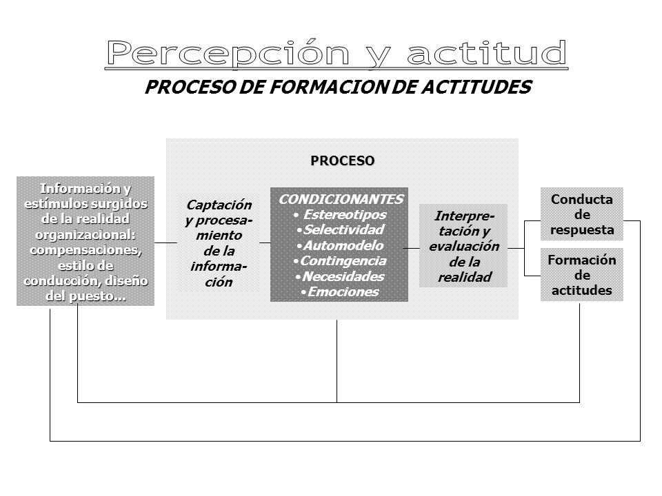 Percepción y actitud PROCESO DE FORMACION DE ACTITUDES PROCESO