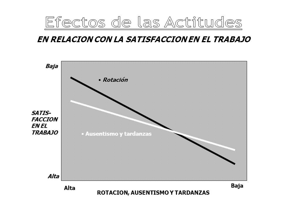 EN RELACION CON LA SATISFACCION EN EL TRABAJO Ausentismo y tardanzas