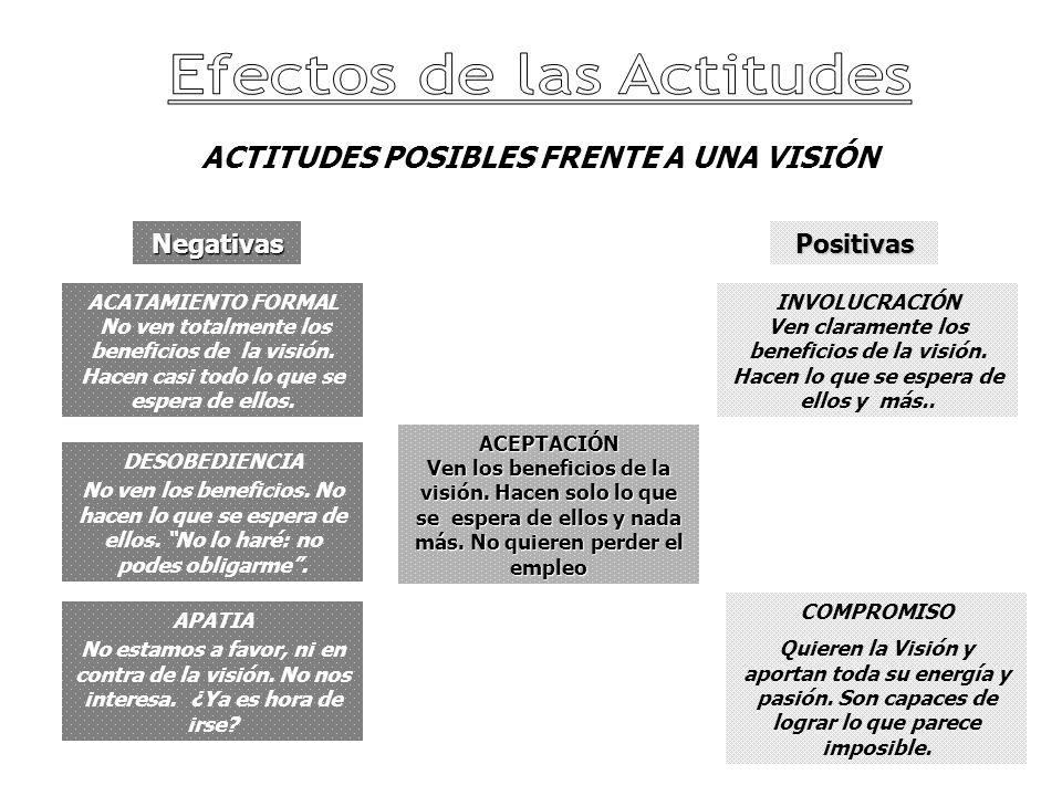 ACTITUDES POSIBLES FRENTE A UNA VISIÓN