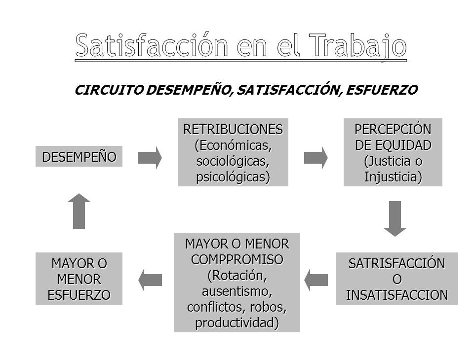 CIRCUITO DESEMPEÑO, SATISFACCIÓN, ESFUERZO