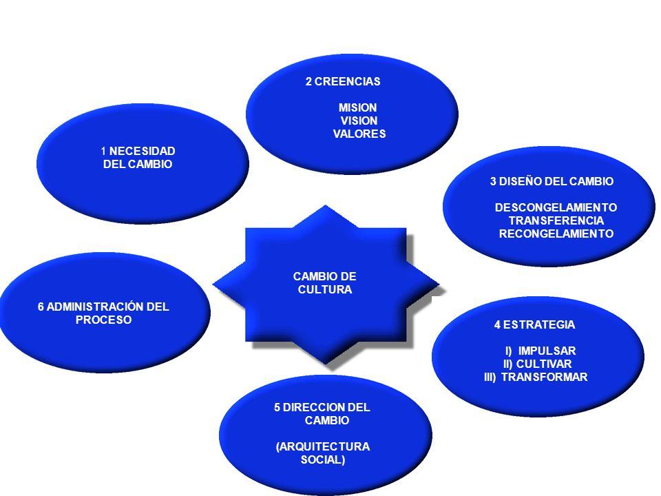 6 ADMINISTRACIÓN DEL PROCESO (ARQUITECTURA SOCIAL)