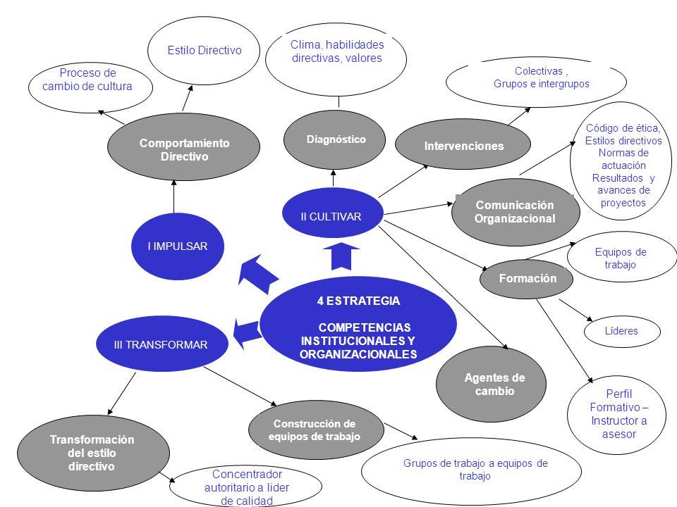 Clima, habilidades directivas, valores Estilo Directivo