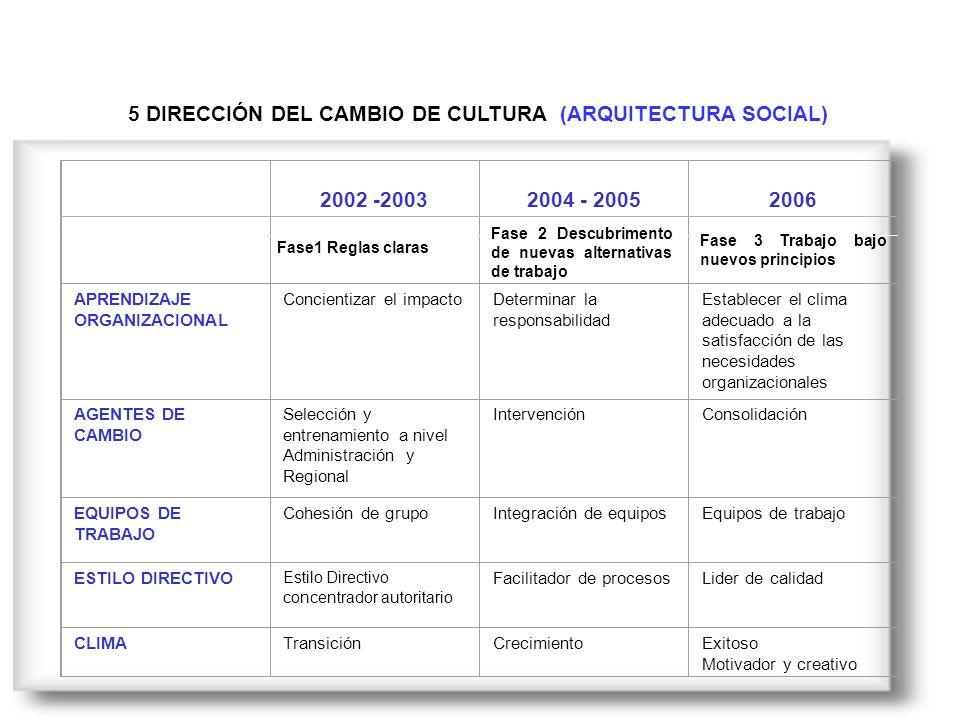 5 DIRECCIÓN DEL CAMBIO DE CULTURA (ARQUITECTURA SOCIAL)