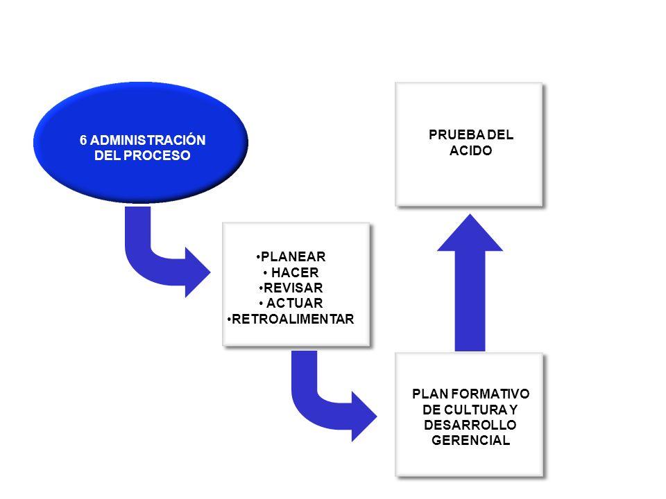 6 ADMINISTRACIÓN DEL PROCESO PRUEBA DEL ACIDO