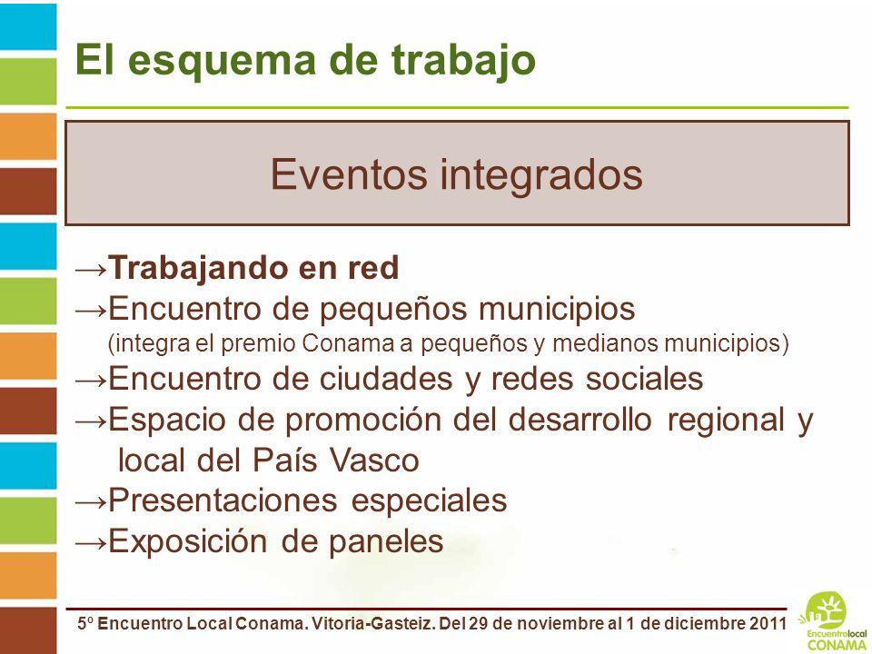 Eventos integrados El esquema de trabajo Trabajando en red