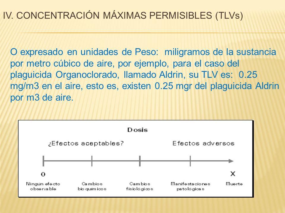 IV. CONCENTRACIÓN MÁXIMAS PERMISIBLES (TLVs)
