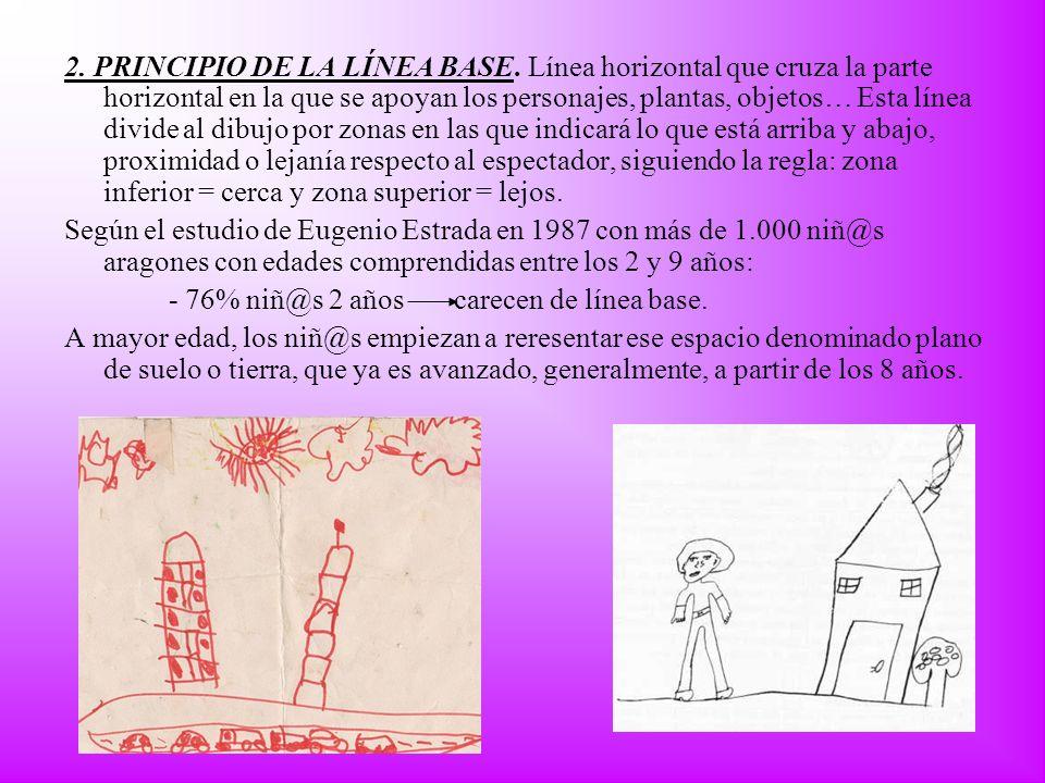 2. PRINCIPIO DE LA LÍNEA BASE