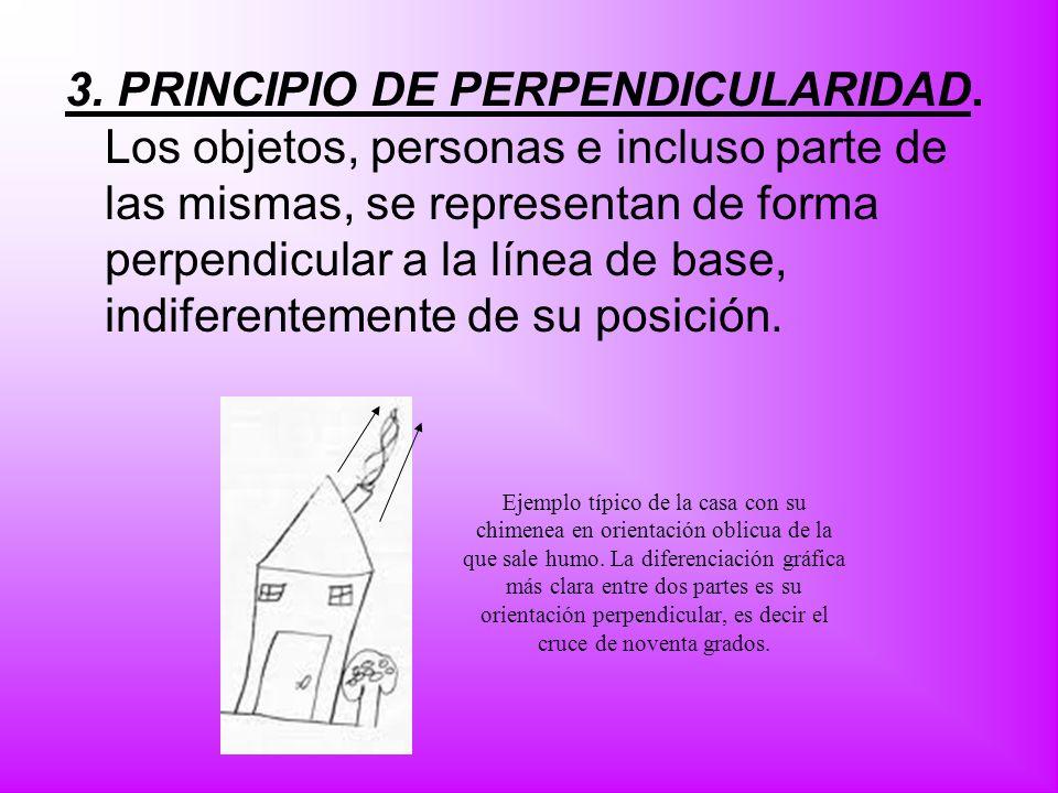 3. PRINCIPIO DE PERPENDICULARIDAD