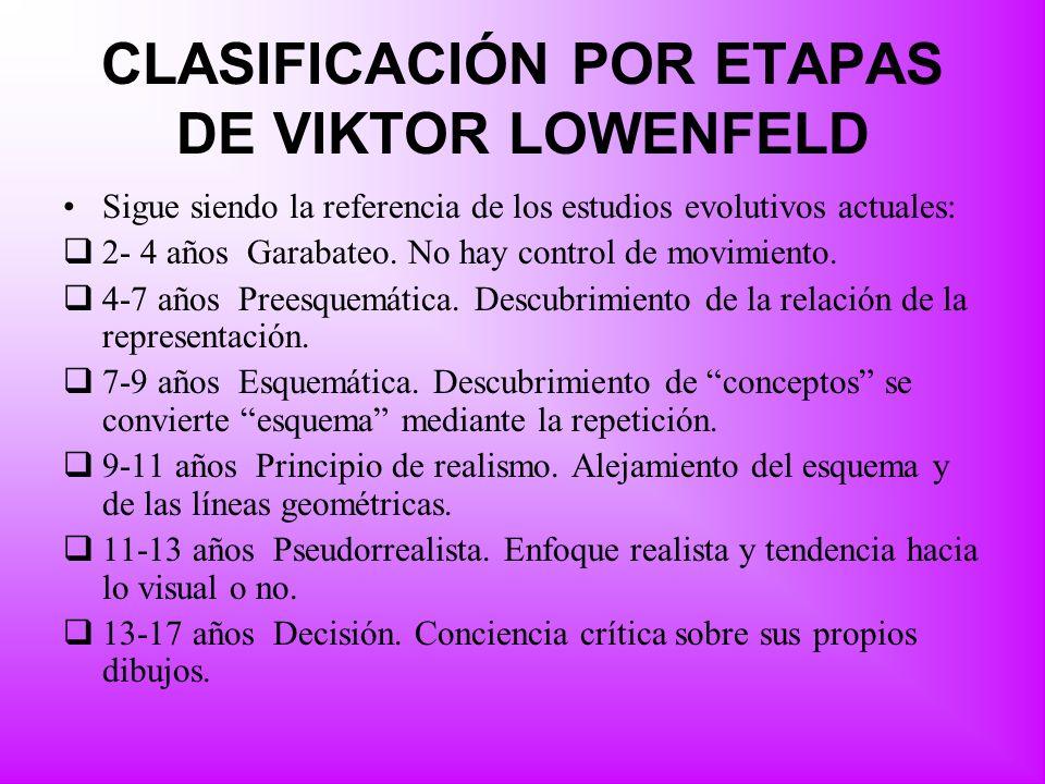 CLASIFICACIÓN POR ETAPAS DE VIKTOR LOWENFELD