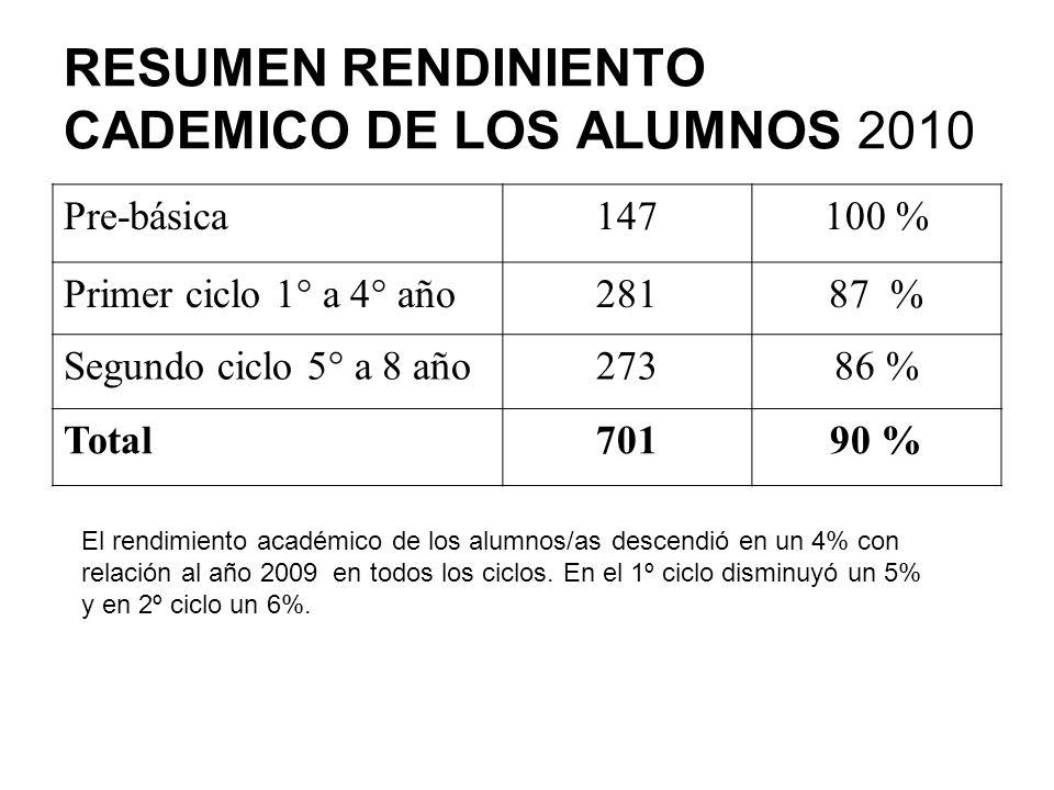 RESUMEN RENDINIENTO CADEMICO DE LOS ALUMNOS 2010