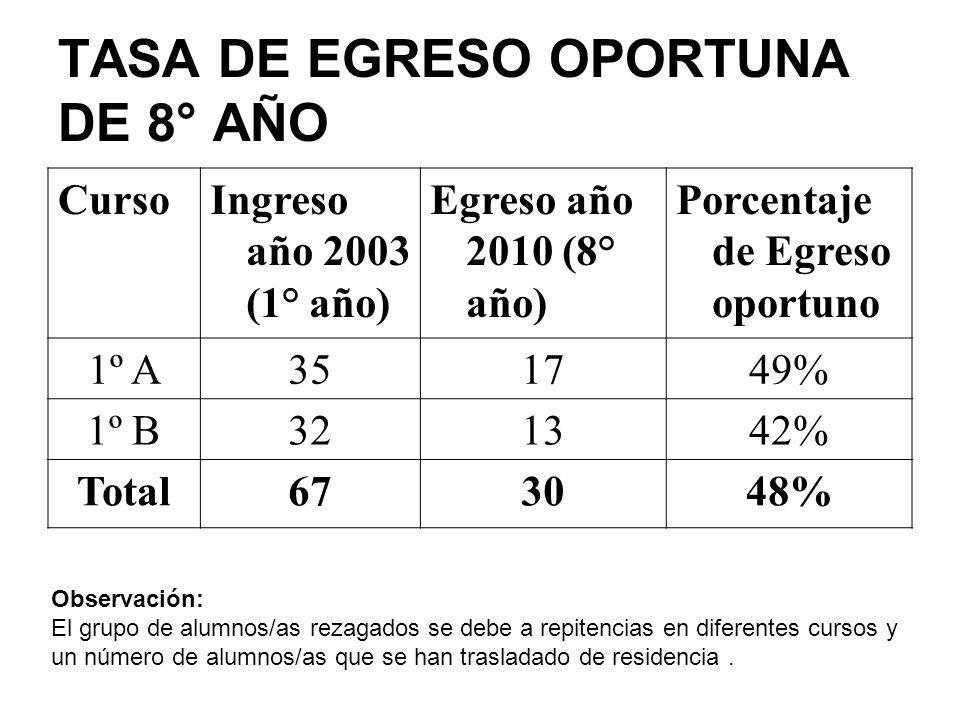 TASA DE EGRESO OPORTUNA DE 8° AÑO