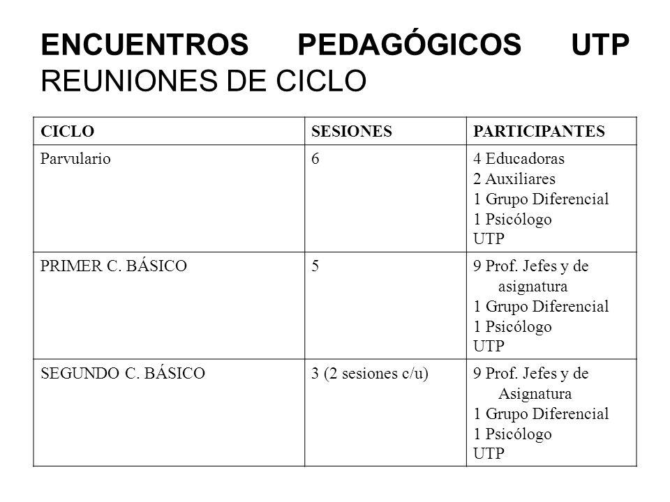 ENCUENTROS PEDAGÓGICOS UTP REUNIONES DE CICLO