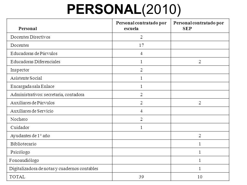 PERSONAL(2010) Personal Personal contratado por escuela