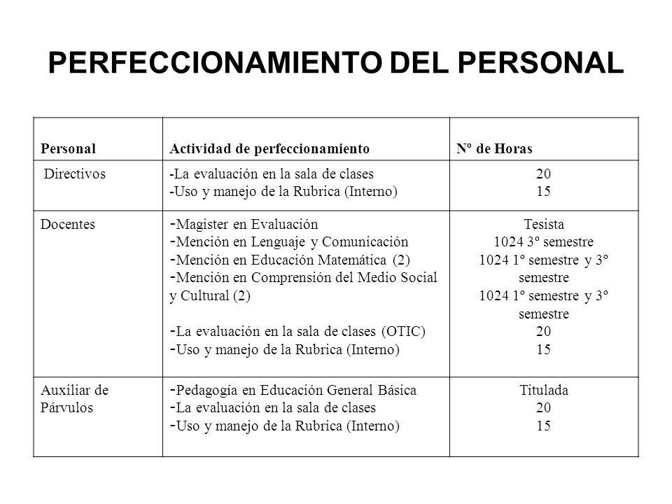 PERFECCIONAMIENTO DEL PERSONAL