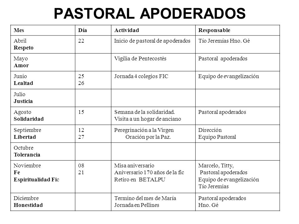 PASTORAL APODERADOS Mes Día Actividad Responsable Abril Respeto 22