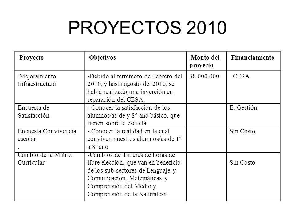 PROYECTOS 2010 Proyecto Objetivos Monto del proyecto Financiamiento