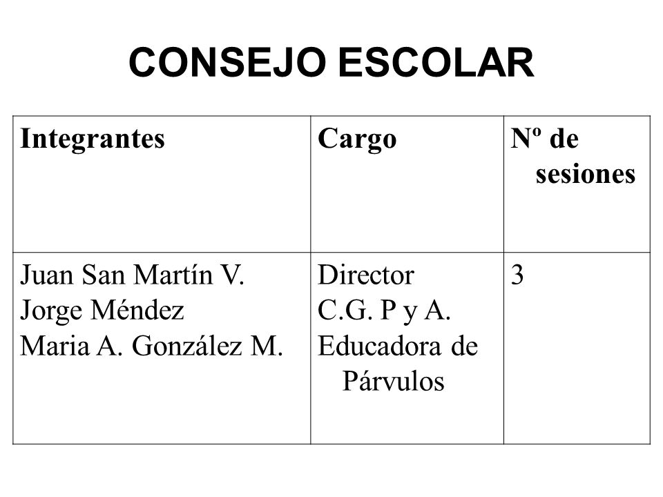 CONSEJO ESCOLAR Integrantes Cargo Nº de sesiones Juan San Martín V.