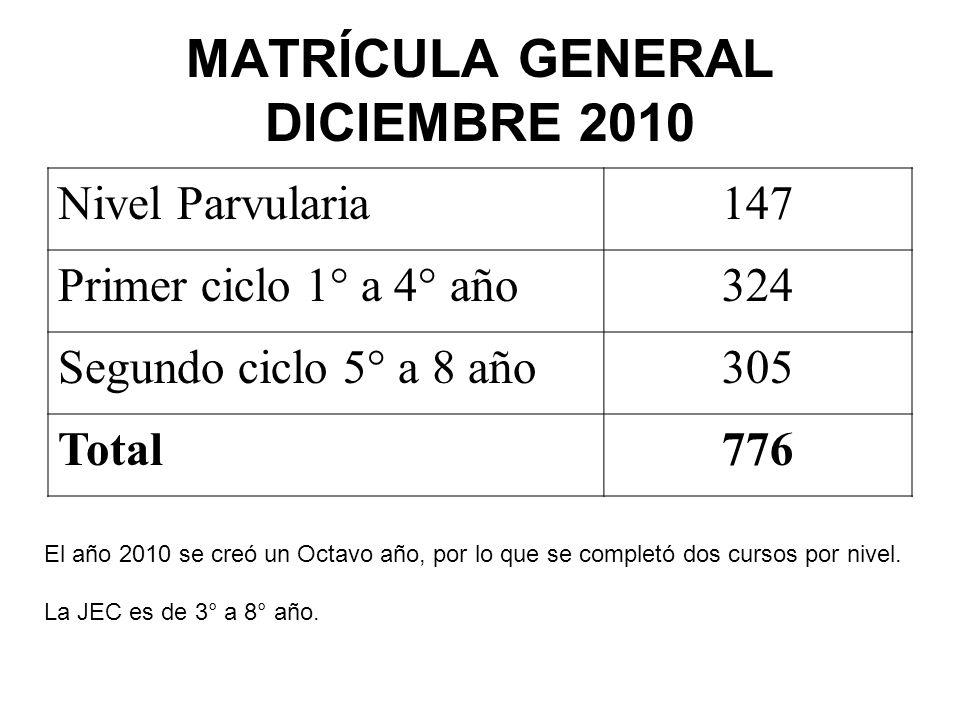 MATRÍCULA GENERAL DICIEMBRE 2010