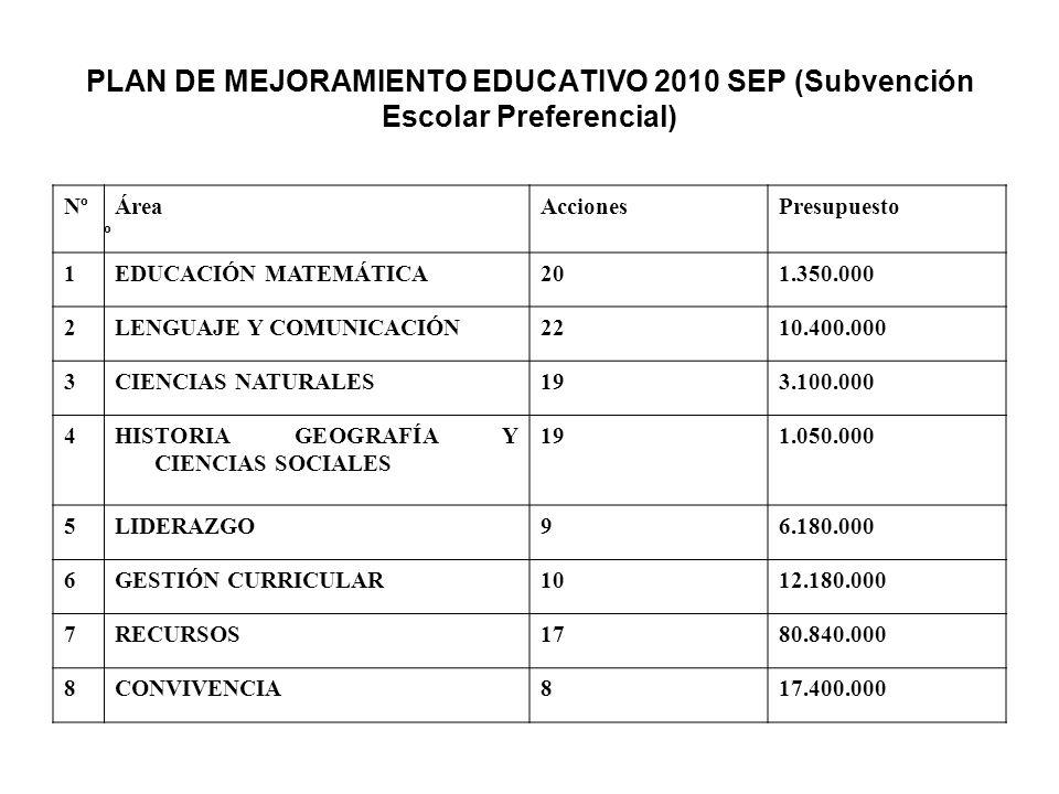 PLAN DE MEJORAMIENTO EDUCATIVO 2010 SEP (Subvención Escolar Preferencial)