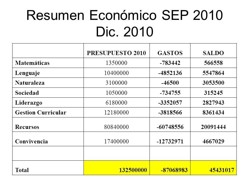 Resumen Económico SEP 2010 Dic. 2010