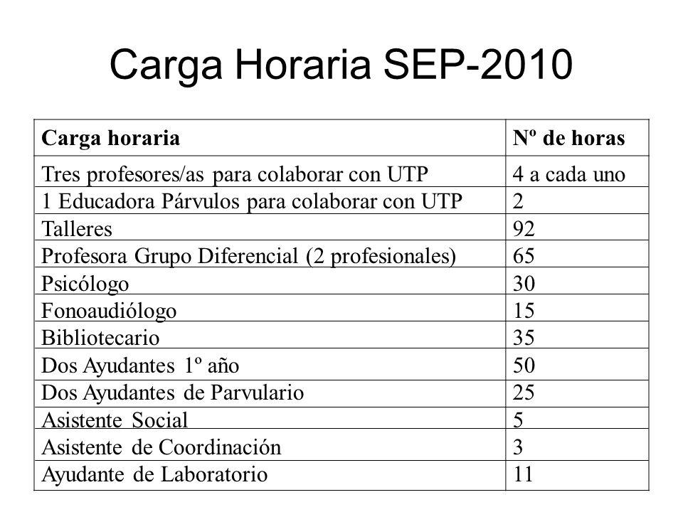 Carga Horaria SEP-2010 Carga horaria Nº de horas