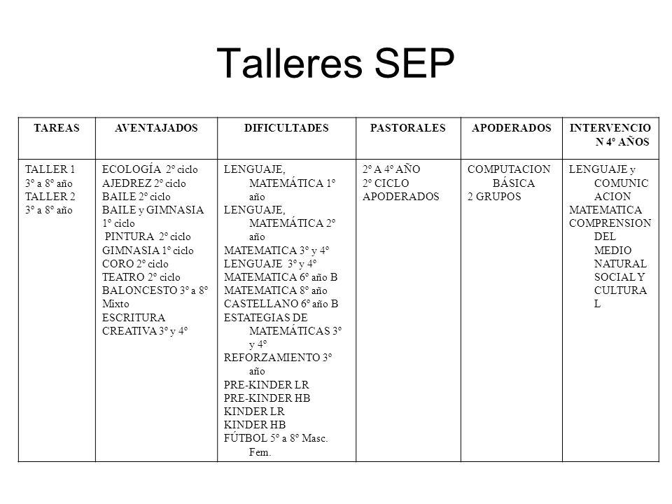 Talleres SEP TAREAS AVENTAJADOS DIFICULTADES PASTORALES APODERADOS