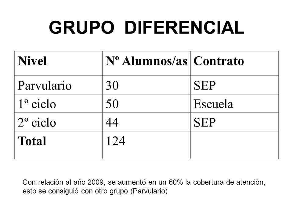 GRUPO DIFERENCIAL Nivel Nº Alumnos/as Contrato Parvulario 30 SEP