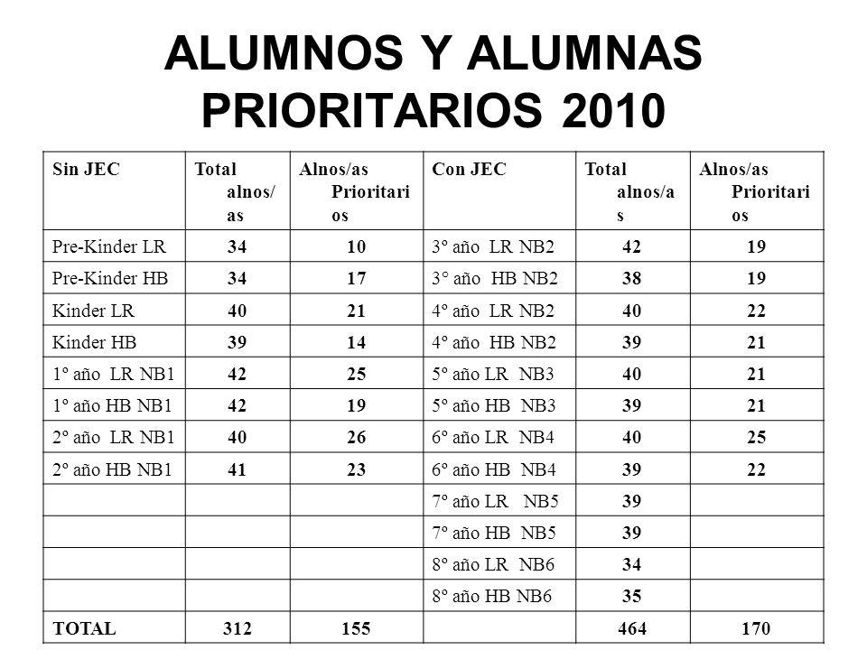 ALUMNOS Y ALUMNAS PRIORITARIOS 2010