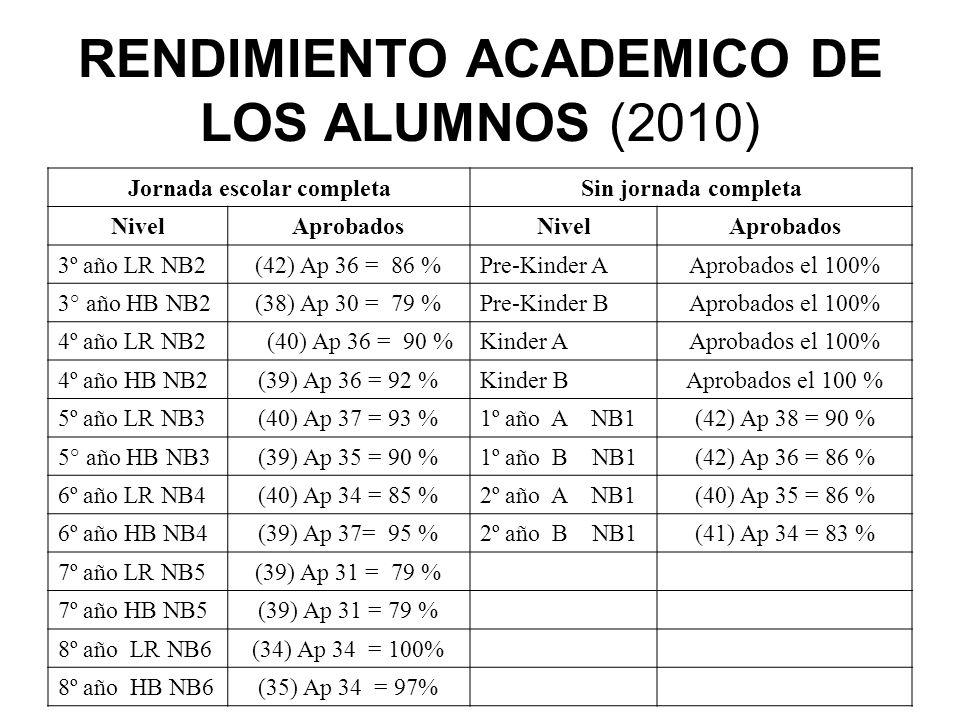 RENDIMIENTO ACADEMICO DE LOS ALUMNOS (2010)