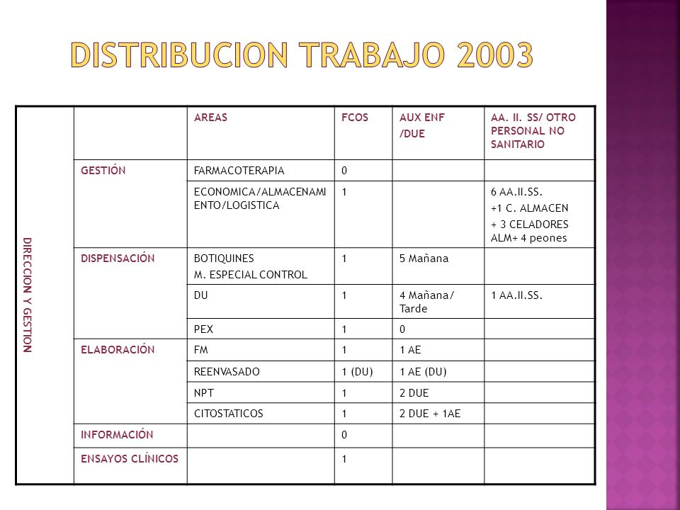 DISTRIBUCION TRABAJO 2003 DIRECCION Y GESTION AREAS FCOS AUX ENF /DUE