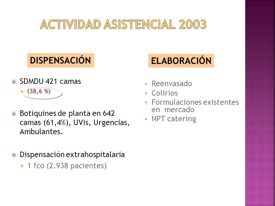 ACTIVIDAD ASISTENCIAL 2003