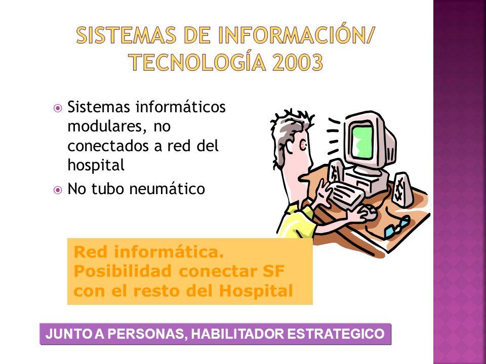 Sistemas de información/ Tecnología 2003