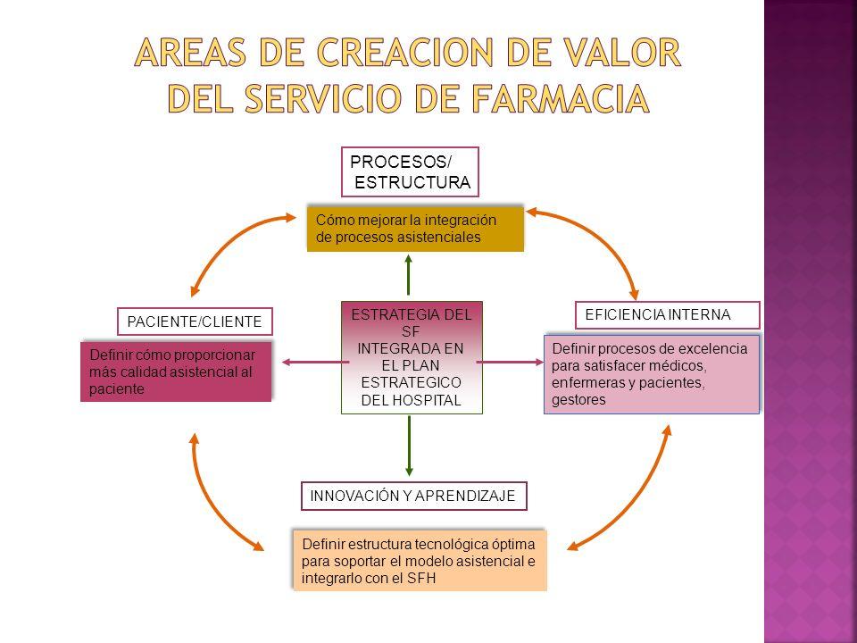 AREAS DE CREACION DE VALOR DEL SERVICIO DE FARMACIA