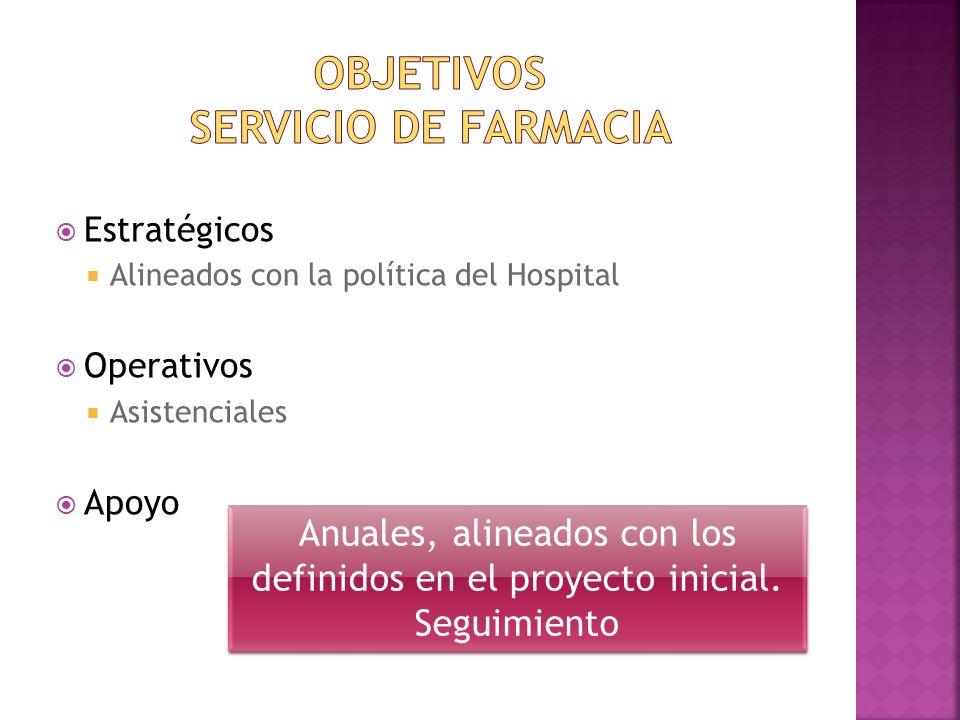 OBJETIVOS SERVICIO DE FARMACIA