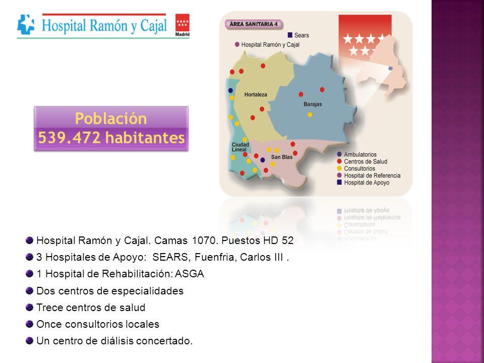 Población 539.472 habitantes. Hospital Ramón y Cajal. Camas 1070. Puestos HD 52. 3 Hospitales de Apoyo: SEARS, Fuenfria, Carlos III .