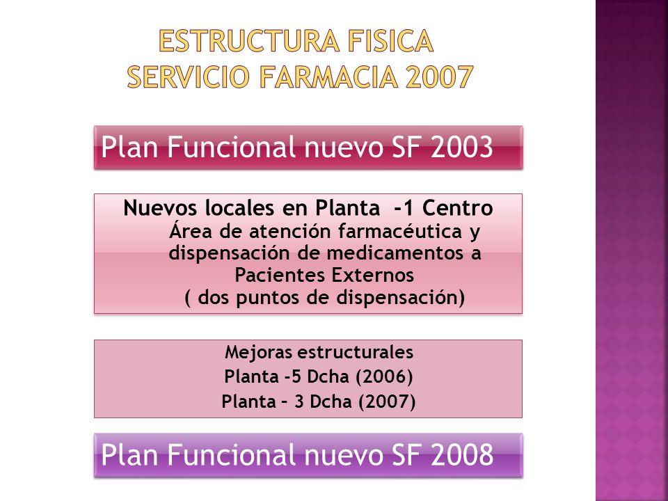 ESTRUCTURA FISICA SERVICIO FARMACIA 2007