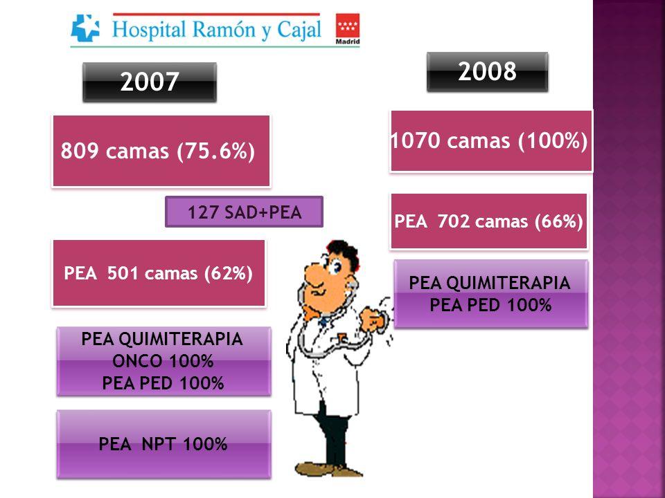 2008 2007 1070 camas (100%) 809 camas (75.6%) 127 SAD+PEA