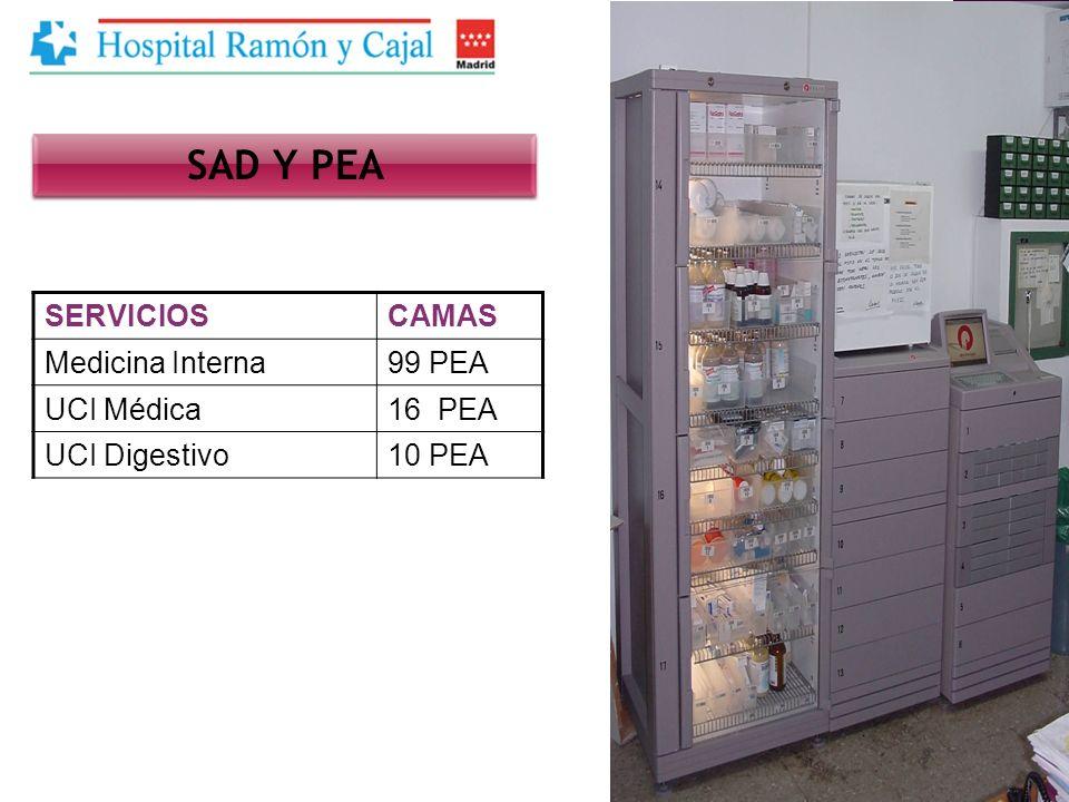 SAD Y PEA SERVICIOS CAMAS Medicina Interna 99 PEA UCI Médica 16 PEA