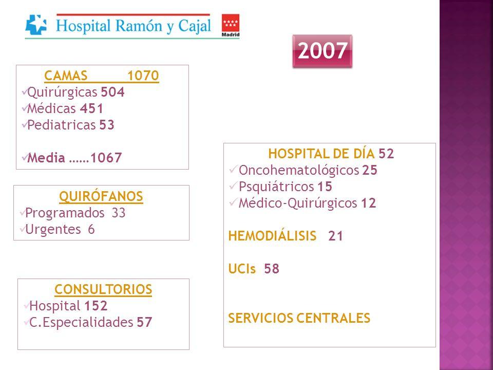 2007 CAMAS 1070 Quirúrgicas 504 Médicas 451 Pediatricas 53